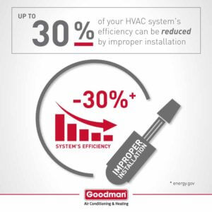 goodman_infographic-bad-hvac-installation-copy-300x300.jpg