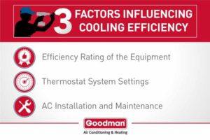 goodman_infographic_3-factors-efficiency-300x200.jpg